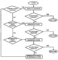ipad controls diagram ipad get free image about wiring