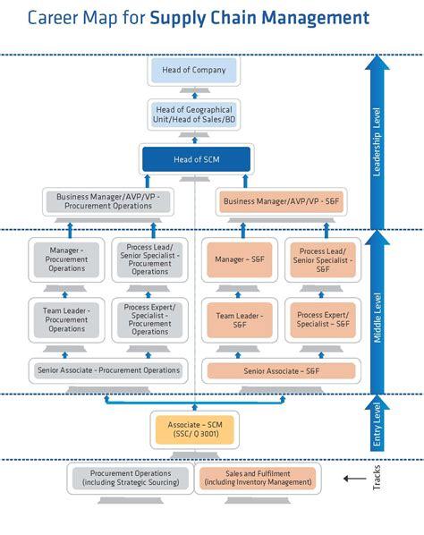 Purchasing Supply Management supply chain management ssc