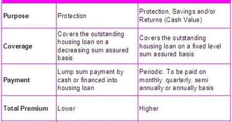 mrta housing loan pan properties mrta vs mlta which one is the best housing loan insurance