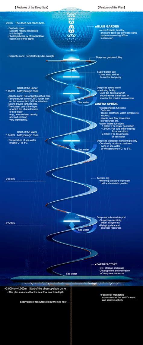 japans underwater city ocean spiral  straight