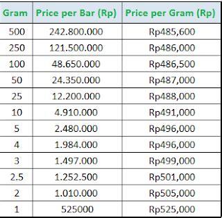detiknews harga emas daftar harga emas pegadaian hari ini wroc awski