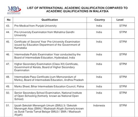 international students highschool qualifications that are equivalent to qualifications in