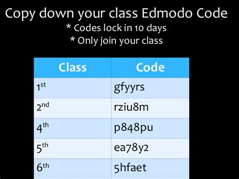 edmodo class code edmodo class codes unit 1 europe physical features graphic