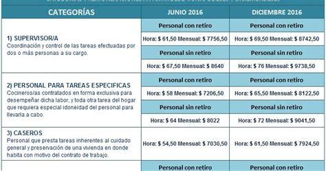escala salarial empleadas domsticas enero 2016 servicio dom 233 stico nueva escala salarial diciembre 2016