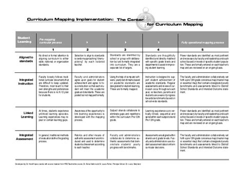 curriculum mapping curriculum mapping implementation rubric