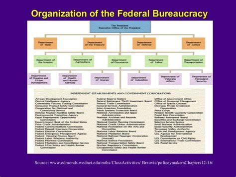 15 Cabinet Departments Federal Bureaucracy