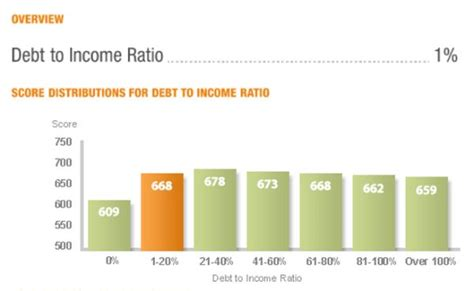 Debt To Income Ratio For Buying A House 28 Images What Is A Debt To Income Ratio