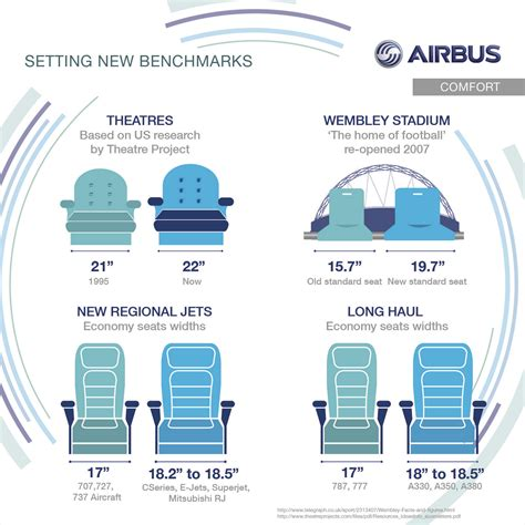 airbus set economy seat standard for airlines airbuscomfort