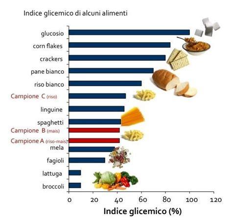 tabella glicemica degli alimenti indice glicemico cos 232 l indice glicemico o ig