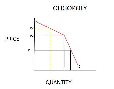diagram of oligopoly oligopoly kinked demand curve thinglink