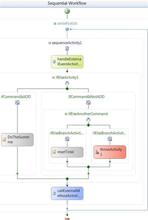 implementation workflow host and workflow two worlds to communicate part iii