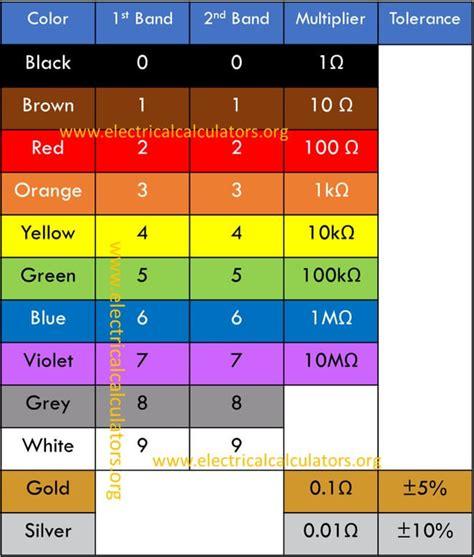 resistor color code calculator 4 band resistor color code chart electrical calculators org