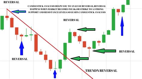 candlestick pattern video tutorial options trading strategy live trading tutorial reversal