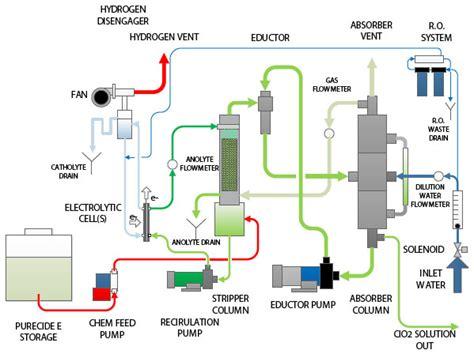 flow diagram generator ecopure 2 chlorine dioxide generator