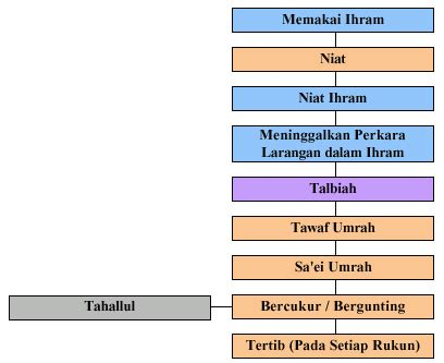Panduan Praktis Haji Dan Umroh Umrah 1 panduan praktis ibadah umrah pt tursina tours
