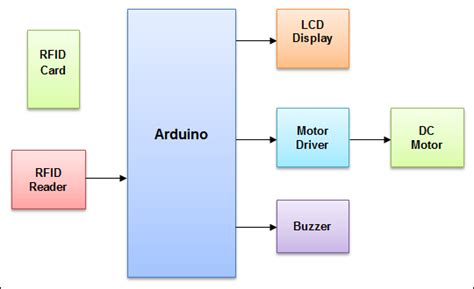 rfid based access system circuit diagram circuit