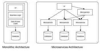 lovely Micro Services Architecture #1: microvsmono.png