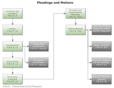 joinder flowchart joinder flowchart joinder chart joinder federal of