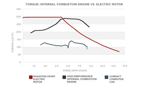 How Much Torque Does A Tesla by Car Engine Broken Into Its Cycle Parts And
