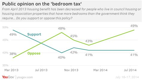 uk bedroom tax anti austerity in low resistance models