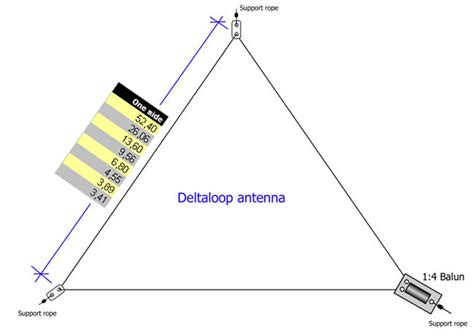 Ant 9 Bv by Hl2uok Delta Loop Antenna Daum 카페