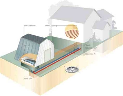 solar heating systems homes solar heating plan for any home diy earth news