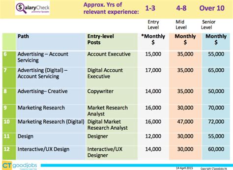 Mba Marketing Entry Level Salary by Marketing Salary Overview Digital Specialists Earning