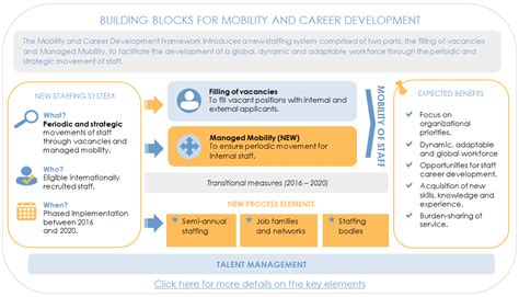 un recruitment process mobility hr portal