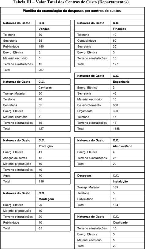 Metodologia ABC: implantação numa microempresa