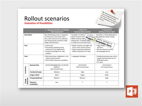 project rollout template project roll out scenarios project templates guru