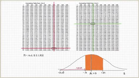 Cumulative Normal Distribution Table by Standard Normal Distribution Table Explained Part 2