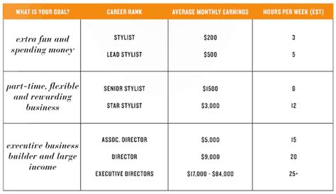How Much Do Mba Consultants Make by How Much Does A Stella And Dot Stylist Make