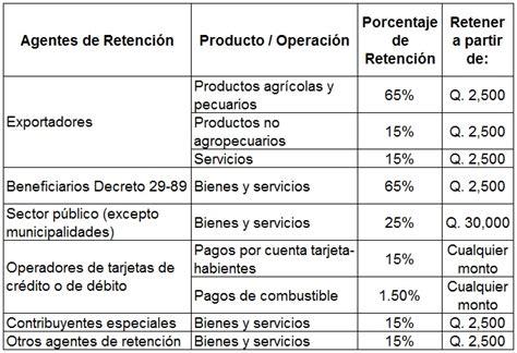 Porcentajes De Retencion A La Renta 2016 Ecuador | porcentajes retencion 2016 ecuador porcentajes de