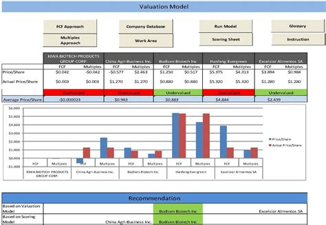 commercial model portfolio exle dashboard valuation abhishek agarwal