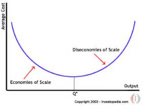 Image result for examples of diseconomies of scale