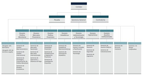organigrama de un banco organigrama banco central de chile