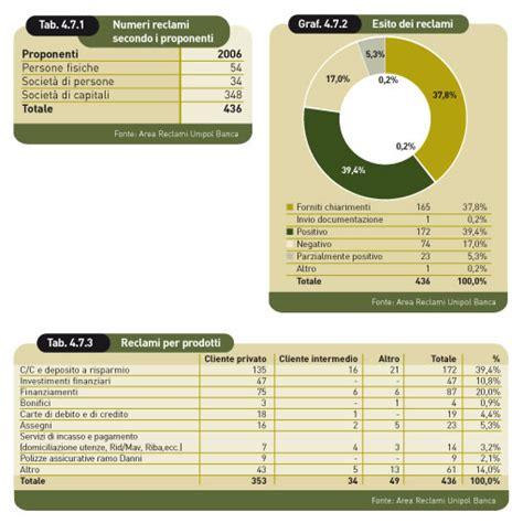 ufficio reclami unipol unipol 2006 bilancio sociale di gruppo la relazione