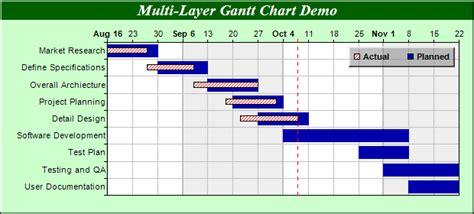 what does a gantt chart show multi layer gantt chart