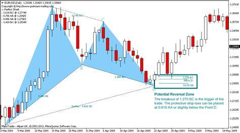 harmonic pattern analysis with amibroker harmonic patterns metatrader mt4 mt5 indicator