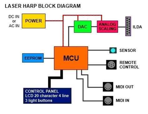 power supply unit block diagram laser harp free 2018