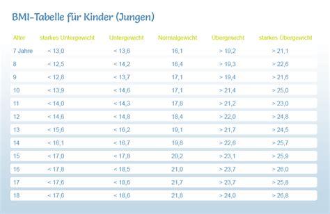 normalgewicht kindern tabelle bmi tabelle kinder