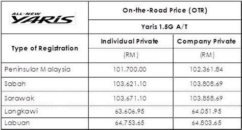 toyota yaris new price list bookings for the all new toyota yaris hatchback opens