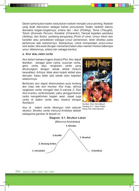 biografi dalam bahasa inggris cut nyak dien bab 8 kelas x seni budaya