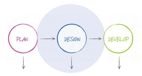 design a plan wordpress web design oxfordshire and buckinghamshire