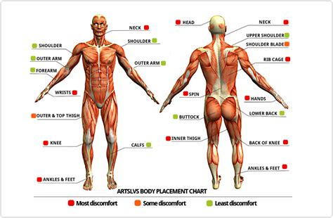 tattoo body placement chart tattoo placement chart levels of discomfort tattoos