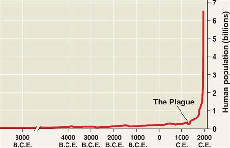 history and pattern of human population growth human population html 53 22humanpopgrowth l jpg