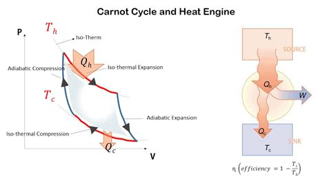 pv diagram heat engine carnot cycle and heat engine