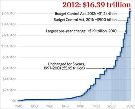 along the gradyent debt ceiling proposal