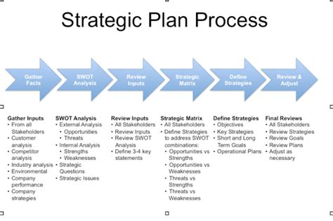 strategic plan template ppt best photos of exle of strategic planning process
