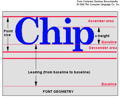 fontsize why do different fonts different point